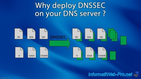 Why deploy DNSSEC on your DNS server ?