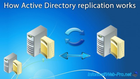How Active Directory (AD DS) replication works