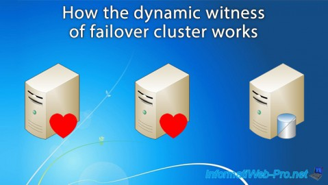 How the failover cluster dynamic witness works on Windows Server 2012 R2